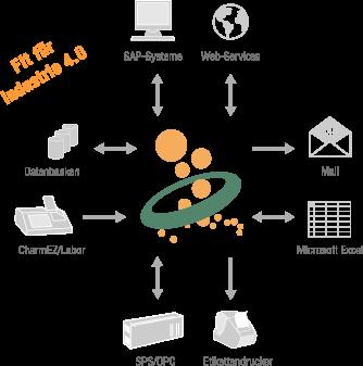 Daten bedarfsgerecht übertragen