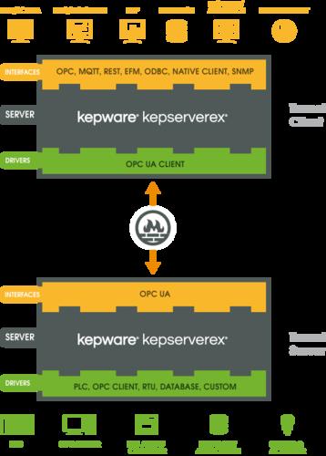 OPC server – KEPServerEX | inray Industriesoftware GmbH