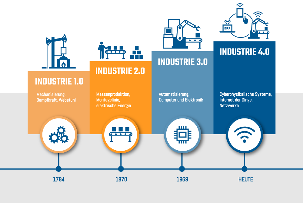 Industrie 1.0 zu 4.0