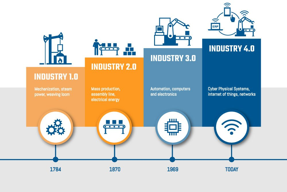 The way from industry 1.0 to industry 4.0